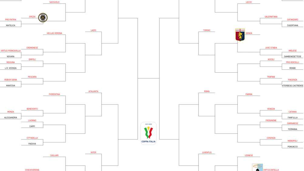 Coppa Italia tabellone 2019-2020: tutte le partite